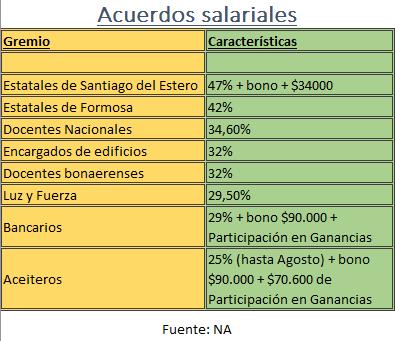 Acuerdos Salariales