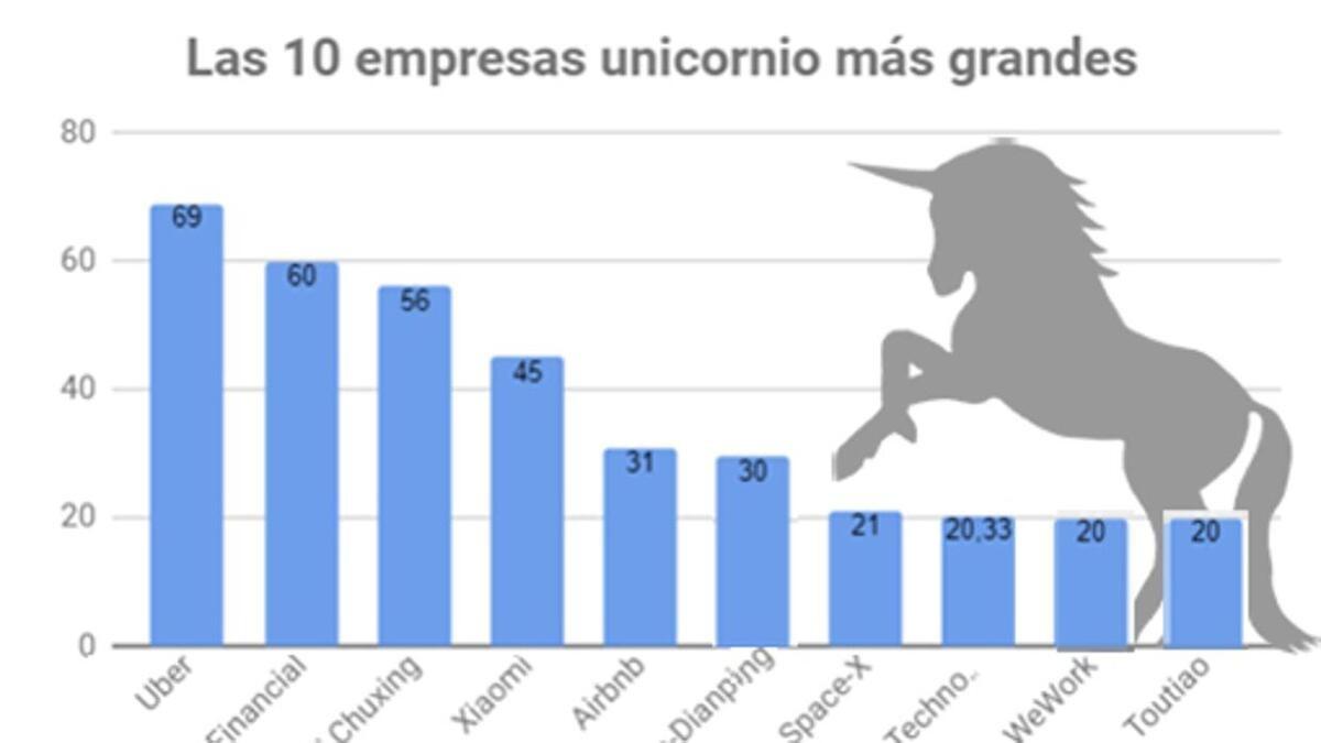 La empresas unicornio