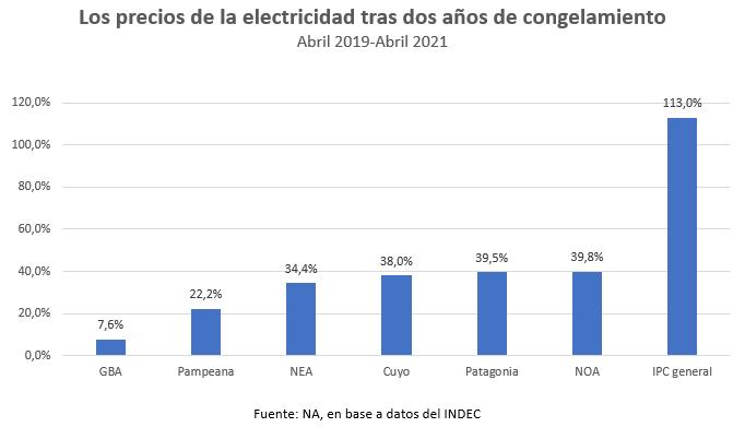 Los precios de la electricidad tras dos años de congelamiento