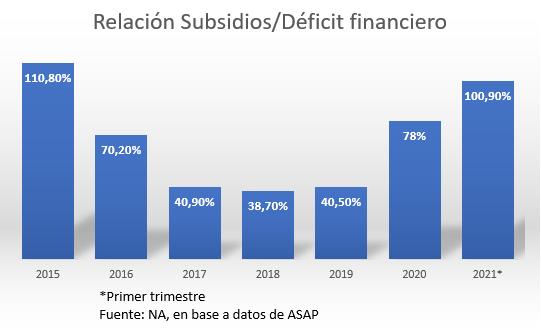 Relación Subsidios Déficit financiero