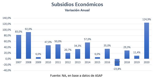 Subsidios Económicos