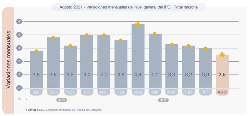 Variacion mensual IPC INDEC