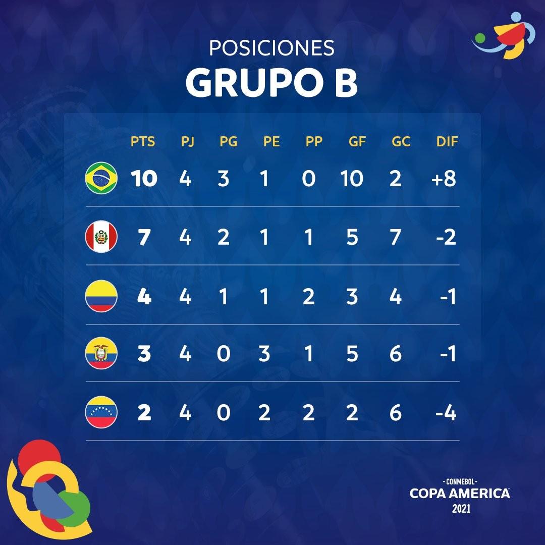 copaamerica posiciones f5 grB