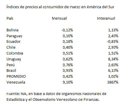 inflación sudamérica