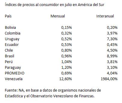 inflacion sudamérica copy
