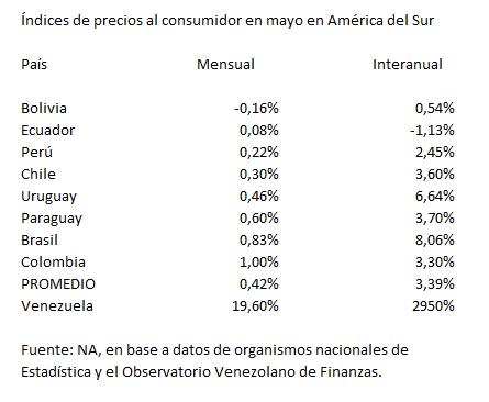 inflacion sudamerica