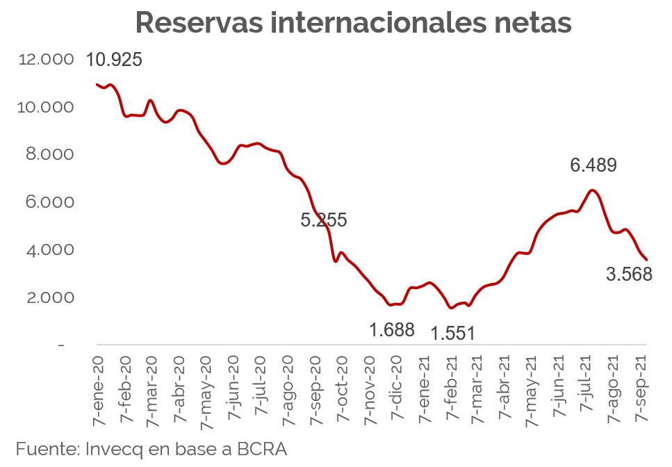 invecq reservas netas