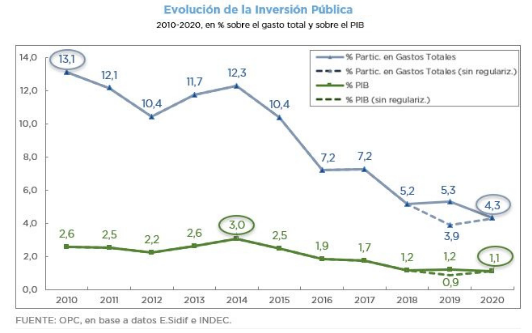 inversion pública