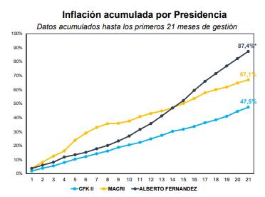 lyp inflación