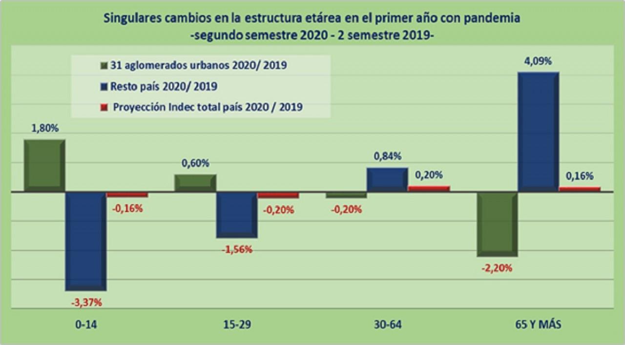 Lo urbano atrae a la formación y el resto del país la consolidación laboral y el retiro.